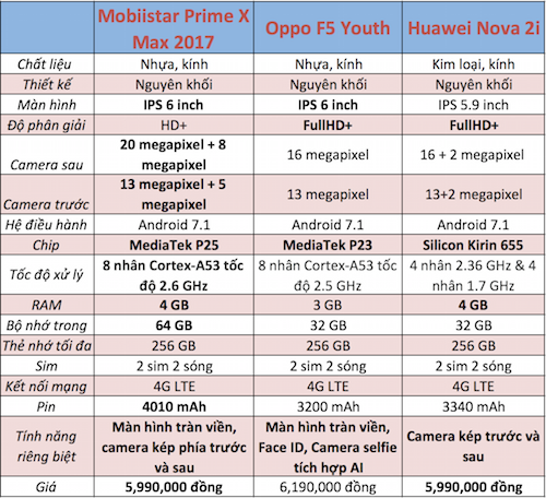 Prime X Max có phần cứng được trang bị tốt hơn các model cùng phân khúc.