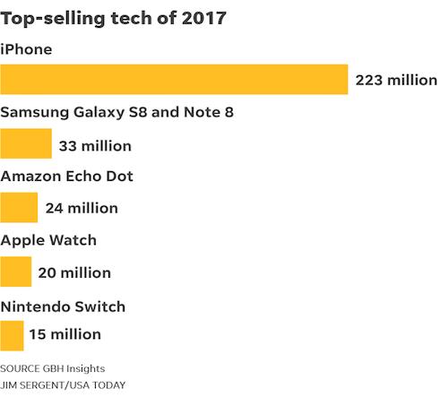 Danh sách các thiết bị công nghệ bán chạy hàng đầu 2017.