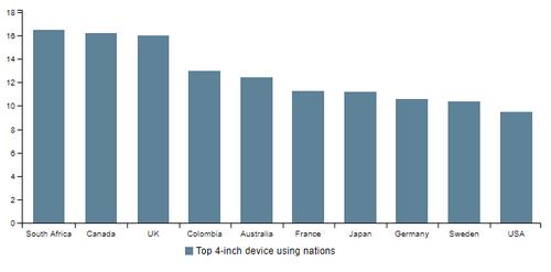 Người dùng smartphone Malaysia ưa chuộng màn hình 5,7 inch, trong khi Nam Phi thích màn hình 4 inch.