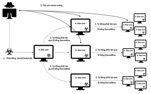 Quá trình lây lan của mã độc đào tiền ảo.