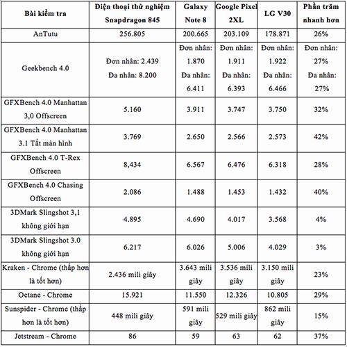 Galaxy S9 cực mạnh nhờ chip xử lý mới - 1
