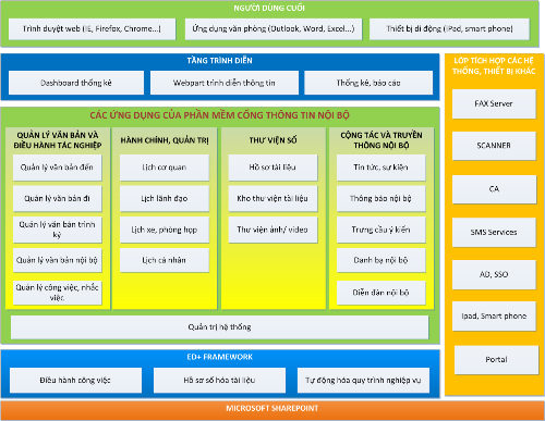 Mô hình chức năng cơ bản của phần mềm eDocman Plus