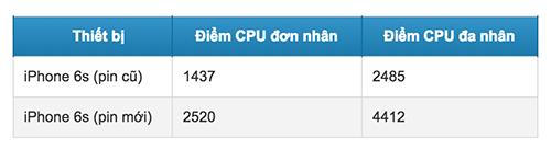 Điểm benchmark iPhone 6s với pin mới và pin cũ.