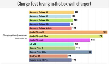 Bảng so sánh tốc độ sạc pin các smartphone từ trang Phone Arena, số phút thấp hơn là tốt hơn.