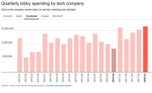 Facebook đã chi nhiều tiền hơn cho vận động hành lang với chính phủ Mỹ.