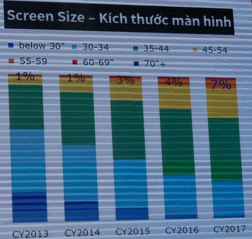 Thị phần TV theo kích thước màn hình qua các năm. Số liệu: GfK.