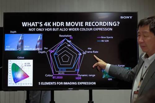 Tại trụ sở Tokyo, Sony đã giải thích về khả năng quay video 4K HDR