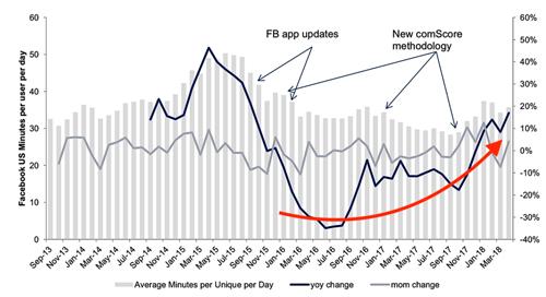 Trung bình số phútngười dùng di động Mỹ truy cập Facebook mỗi ngày dầntăng trở lạitheo ComScore.