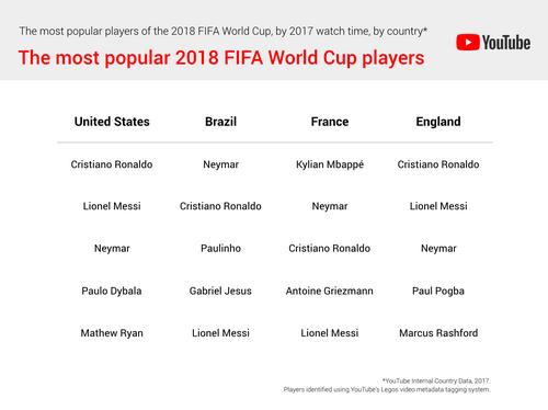 Lượng người xem video về cầu thủ tại Mỹ, Brazil, Pháp và Anh.