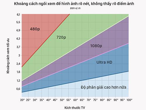 Lựa chọn TV theo khoảng cách và độ phân giải màn hình.