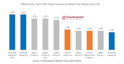 Bảng xếp doanh số smartphone bán ra trong tháng 4/2018.