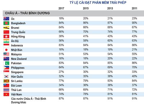 Việt Nam nằm trong số những nước có tỷ lệ cài đặt phần mềm trái phép cao nhất. Nguồn: BSA