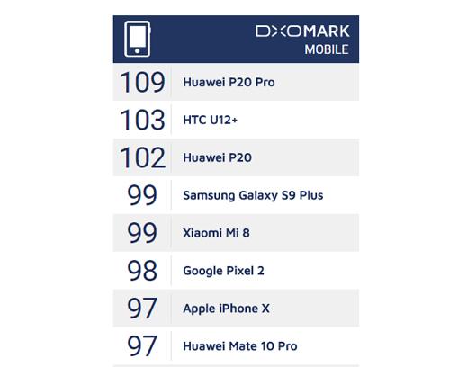 Bảng xếp hạng hiện tại của DxOMark.
