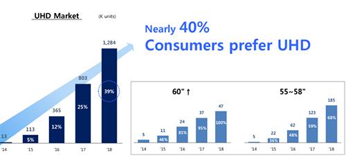 Gần 40% người dùng Việt chọn TV 4K