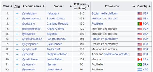 Ronaldo có sức ảnh hướng hàng đầu thế giới trên mạng xã hội.