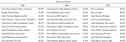 iPhone và iPad đứng đầu trong danh sách sản phẩm thể hiện sự giàu có nếu sở hữu.