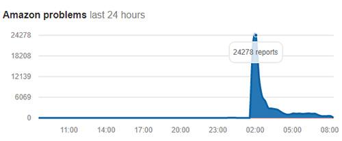 Lượng người báo cáo gặp sự cố với Amazon tăng vọt khi bắt đầu Prime Day.