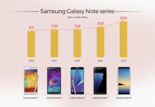 Giá niêm yết khi ra mắt của Galaxy Note tại Việt Nam.