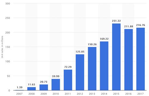 Trong ba năm gần nhất, doanh số iPhone luôn trên 200 triệu chiếc.