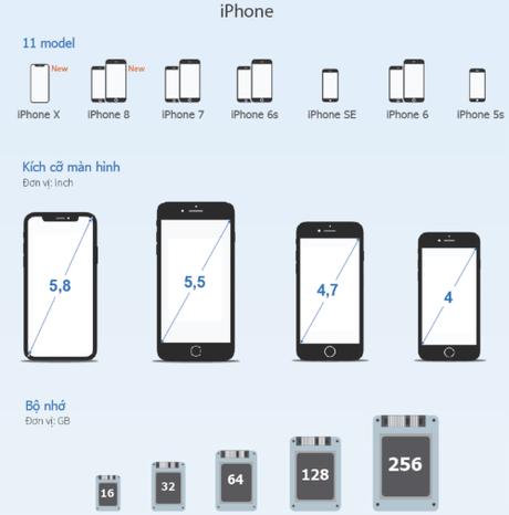 Chưa khi nào, Apple bán ra nhiều mẫu mã iPhone nhiều như hiện nay. (bấm vào ảnh để xem ảnh đồ hoạ lớn).
