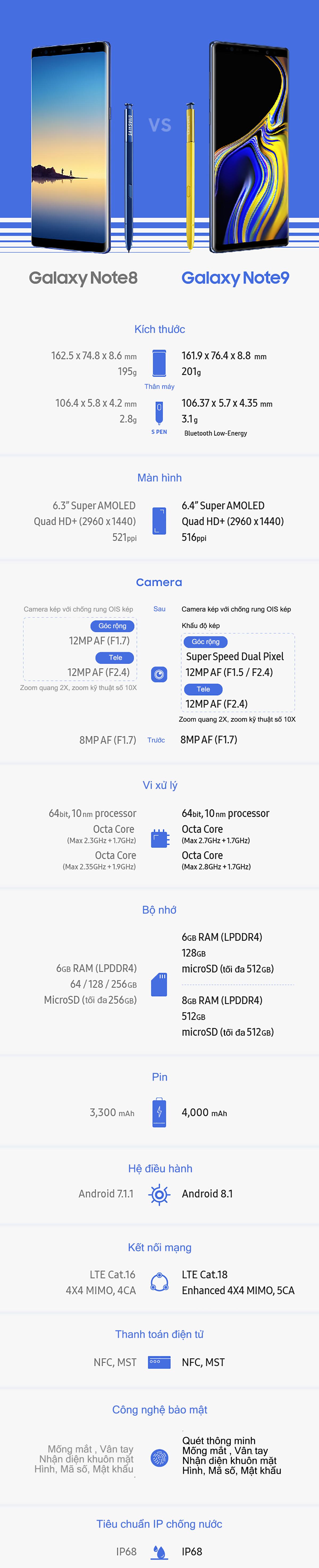 So sánh Galaxy Note9 và Galaxy Note8