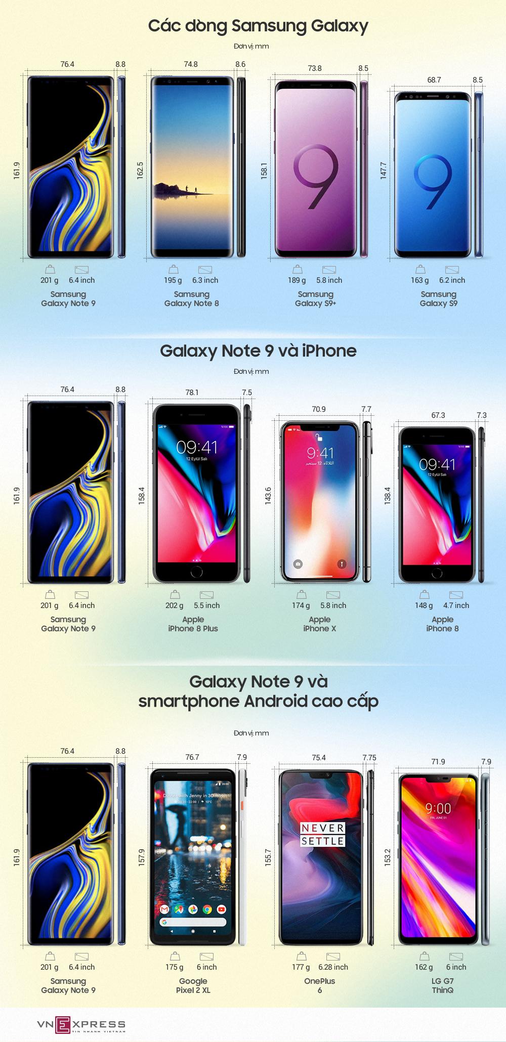 Galaxy Note9 so độ 'thon gọn' với các smartphone cao cấp