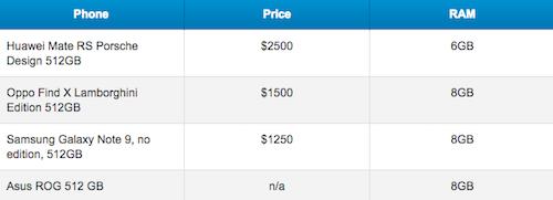 Galaxy Note9 là điện thoại 512 GB rẻ nhất thế giới