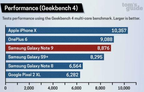 Trong kết quả đánh giá của Geekbench 4 về khả năng xử lý đa nhân của chip, Galaxy Note9 cho kết quả chỉ xếp thứ ba, dưới cả iPhone X lẫn mẫu Android Trung Quốc OnePlus 6, tuy nhiên, có kết quả cải thiện đáng kể so với Note8 năm ngoái và nhỉnh hơn S9+.