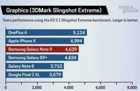 Còn ở phần đánh giá đồ hoạ thông qua công cụ 3DMark Slingshot Extreme, Note9 cho kết quả tương đương với S9+, xếp dưới iPhone X. Trong khi đó, OnePlus 6 leo lên dẫn đầu đánh giá của TomGuides.