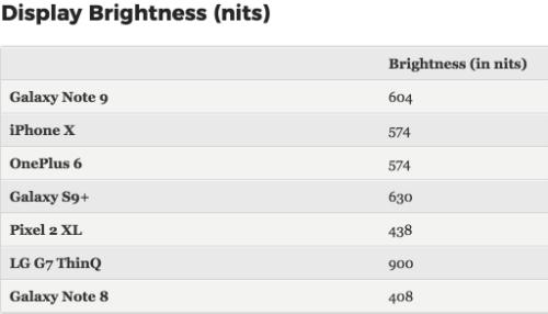 Một thông số ngoài lề về hiệu năng được đem so sánh nữa là độ sáng màn hình. Điểm này, Galaxy Note9 hơn iPhone X dù cả hai đều sử dụng công nghệ màn hình OLED. Tuy nhiên, nếu so với S9+, màn hình Note9 vẫn không sáng bằng. Samsung tăng kích thước màn hình Note9 lên thêm 0,2 inch so với S9+ dù cùng độ phân giải.