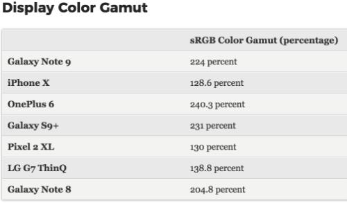Màn hình của Galaxy Note9 được đánh giá là rất sống động khi có độ rộng của dải màu so với dải màu cơ bản sRGB là 224%, cao hơn nhiều so với iPhone X và G7 ThinQ.