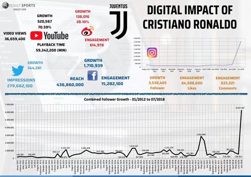 Biểu đồ lượt theo dõi trên mạng xã hội của Juventus tăng đột biến.