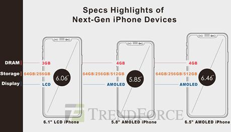 Nhận định của TrendForce về ba smartphone mới của Apple.