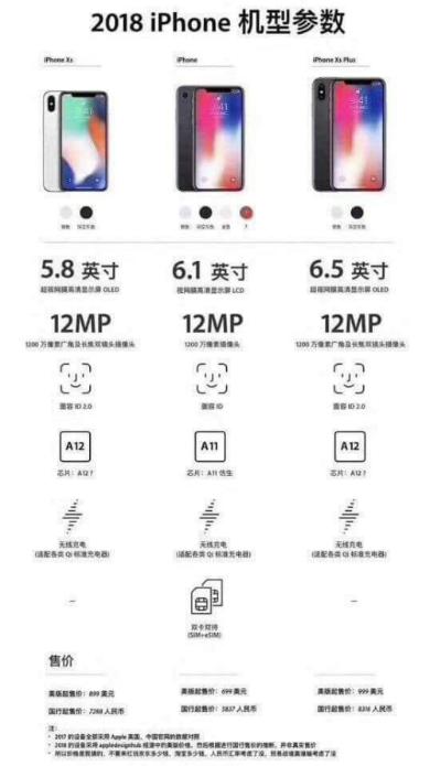 Thông số kỹ thuật về loạt iPhone mới xuất hiện trên mạng xã hội Trung Quốc.