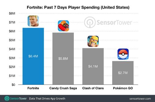 Mức tăng trưởng lợi nhuận của Fortnite vượt qua các game đình đám như Candy Crush Saga, Clash of Clans hay Pokemon Go.