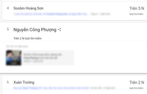 Không có hoạt động nổi bật nào nhưng Soobin Hoàng Sơn đứng thứ 4 trong top tìm kiếm hôm qua.