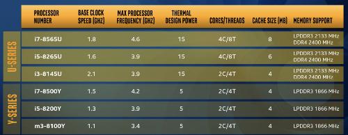 Thông số kỹ thuật chi tiết hai dòng chip Intel Core thế hệ 8 U và Y-series.