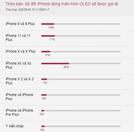 Khảo sát của VnExpress về tên dự đoán của iPhone mới.
