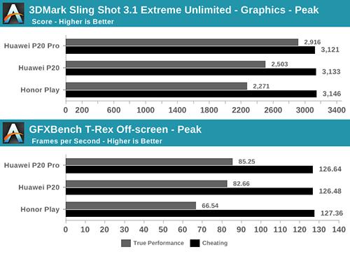 Điểm hiệu năng thực (màu xám) và gian lận (màu đen) trên các mẫu điện thoại của Huawei.