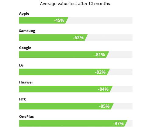 Tỷ lệ giảm giá trung bình của các smartphone tính theo thương hiệu.