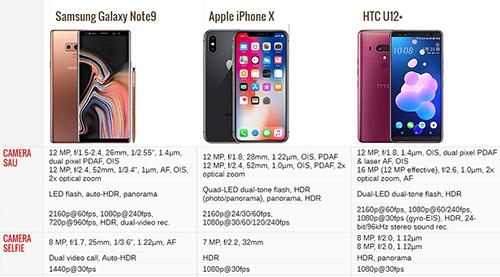 Note9 so thông số camera với iPhone X và HTC U12+.