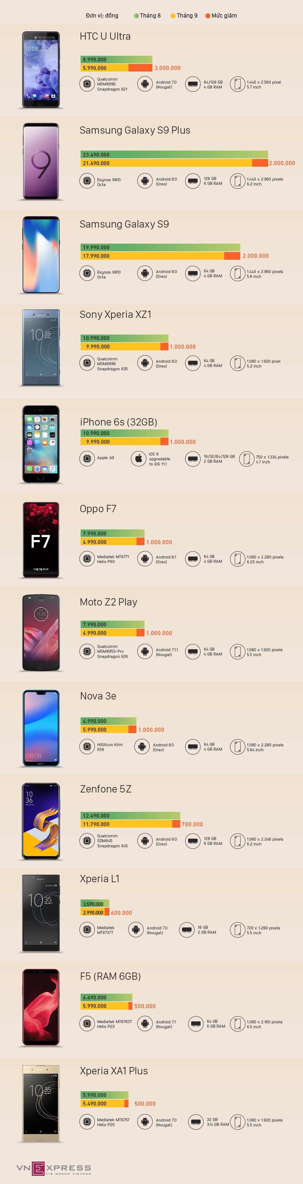 Loạt smartphone giảm giá đáng chú ý trong tháng 8