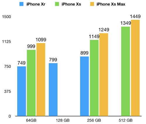 Giá bộ ba iPhone 2018 có sự chênh lệch lớn và tăng mạnh so với năm ngoái. Đơn vị: USD.