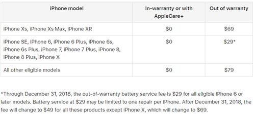 Chương trình thay thế pin mới cho iPhone của Apple.