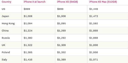 Mức giá bán iPhone Xs và Xs Max tại các thị trường quốc tế. Ảnh: TheVerge