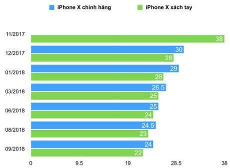 Giá iPhone X ở Việt Nam trong một năm qua. Đơn vị: triệu đồng.