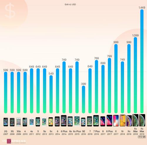 Giá iPhone đã đắt ngang MacBook - 1