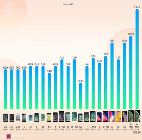 Giá iPhone tăng thế nào sau 10 năm (bấm vào để xem hình lớn).