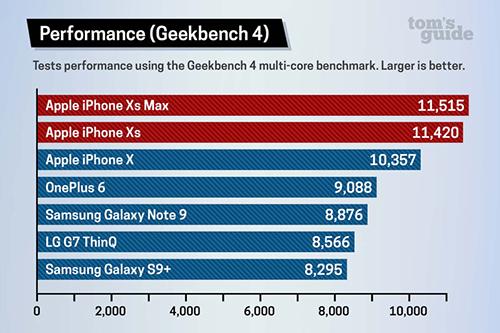 Điểm hiệu năng Geekbench 4 của các smartphone đầu bảng. (Số càng lớn càng tốt).