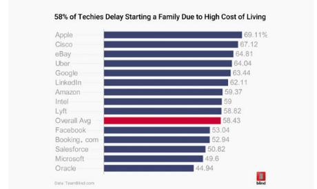 Kết quả khảo sát đời sống nhân viên tại thung lũng Silicon.